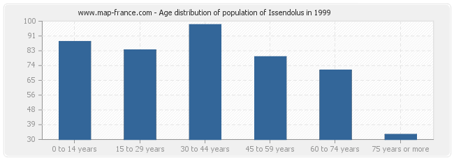 Age distribution of population of Issendolus in 1999
