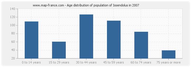 Age distribution of population of Issendolus in 2007