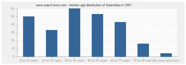 Women age distribution of Issendolus in 2007