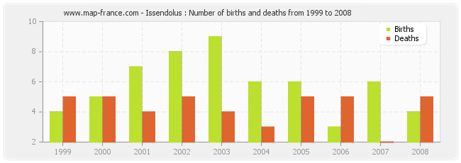 Issendolus : Number of births and deaths from 1999 to 2008