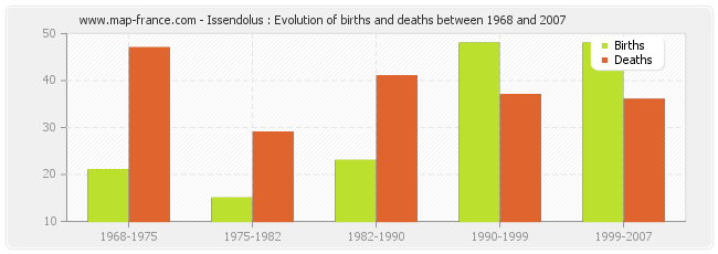 Issendolus : Evolution of births and deaths between 1968 and 2007