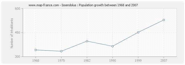Population Issendolus