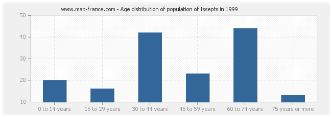 Age distribution of population of Issepts in 1999