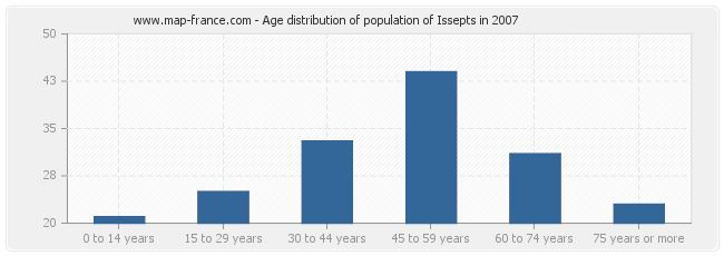 Age distribution of population of Issepts in 2007