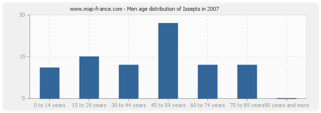 Men age distribution of Issepts in 2007