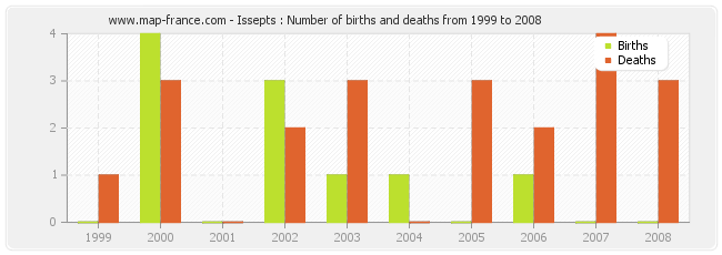 Issepts : Number of births and deaths from 1999 to 2008