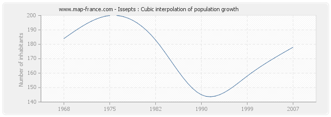 Issepts : Cubic interpolation of population growth