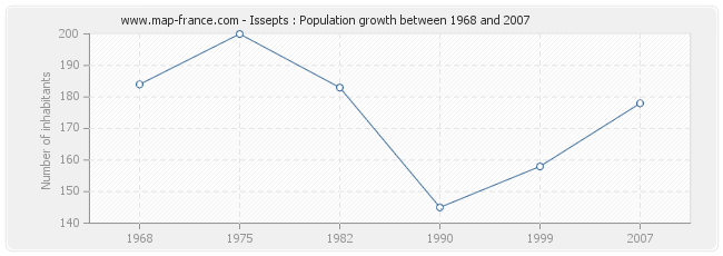 Population Issepts