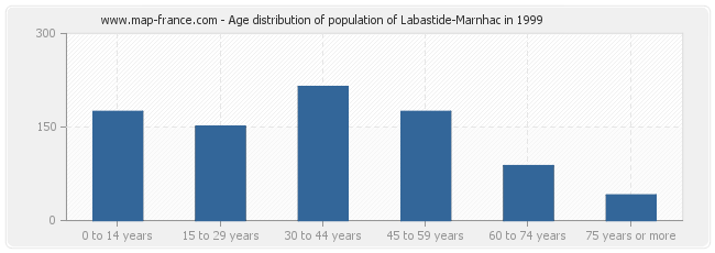 Age distribution of population of Labastide-Marnhac in 1999