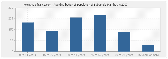 Age distribution of population of Labastide-Marnhac in 2007