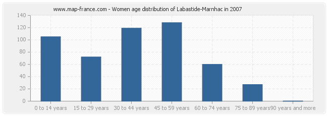 Women age distribution of Labastide-Marnhac in 2007