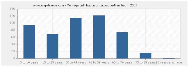 Men age distribution of Labastide-Marnhac in 2007