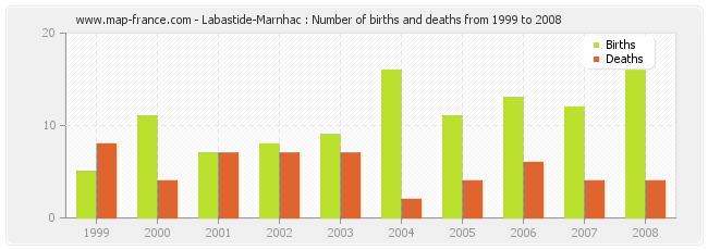 Labastide-Marnhac : Number of births and deaths from 1999 to 2008
