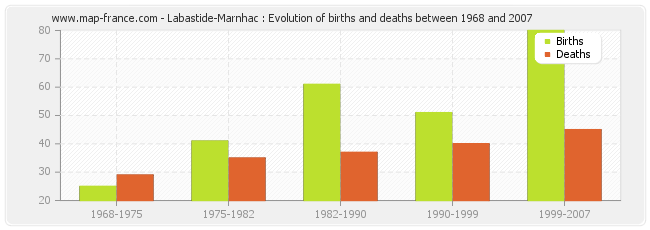 Labastide-Marnhac : Evolution of births and deaths between 1968 and 2007