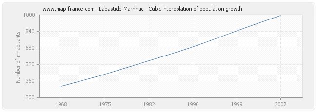 Labastide-Marnhac : Cubic interpolation of population growth