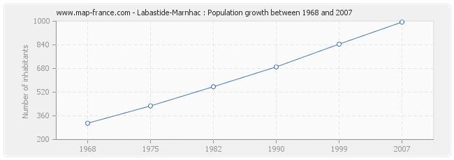 Population Labastide-Marnhac