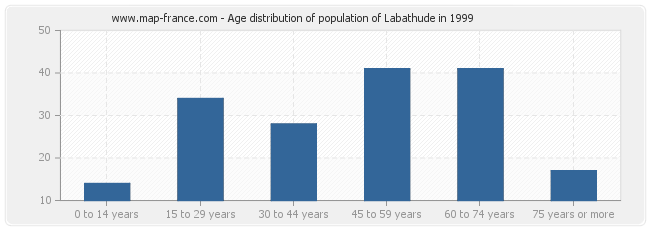 Age distribution of population of Labathude in 1999
