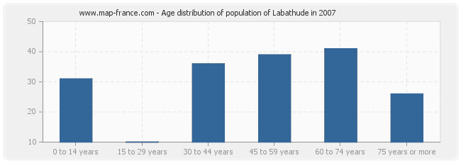 Age distribution of population of Labathude in 2007