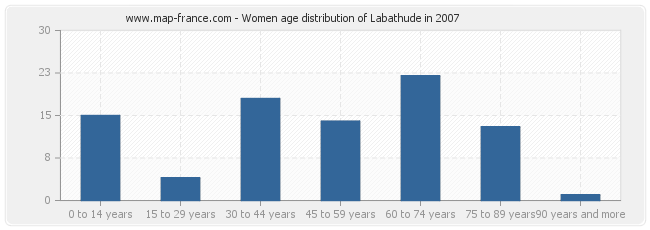 Women age distribution of Labathude in 2007