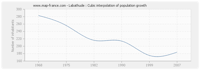 Labathude : Cubic interpolation of population growth