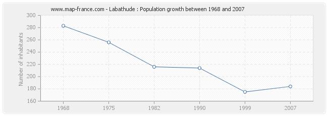 Population Labathude
