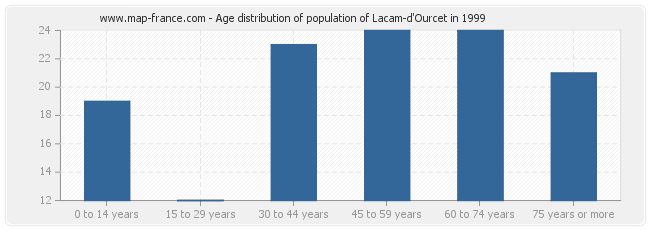 Age distribution of population of Lacam-d'Ourcet in 1999