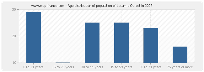 Age distribution of population of Lacam-d'Ourcet in 2007