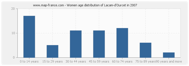 Women age distribution of Lacam-d'Ourcet in 2007