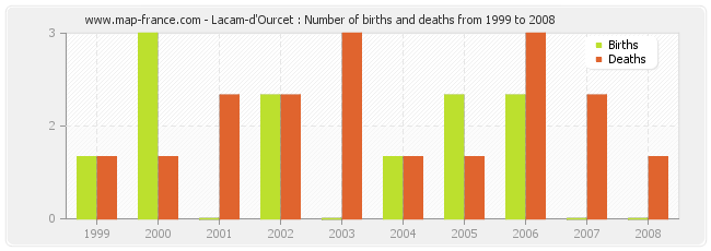 Lacam-d'Ourcet : Number of births and deaths from 1999 to 2008