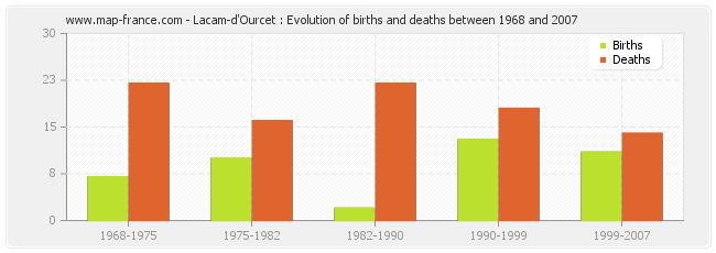 Lacam-d'Ourcet : Evolution of births and deaths between 1968 and 2007