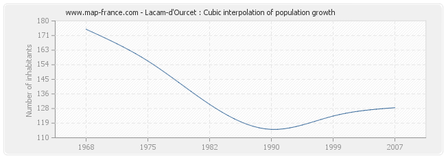 Lacam-d'Ourcet : Cubic interpolation of population growth