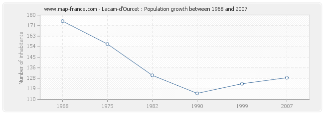 Population Lacam-d'Ourcet
