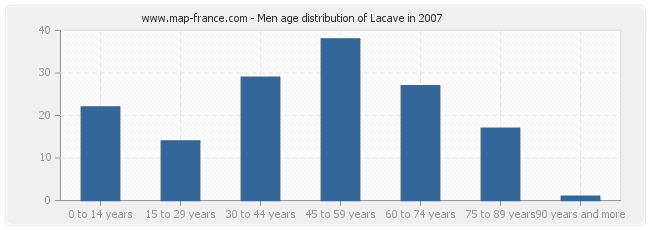 Men age distribution of Lacave in 2007