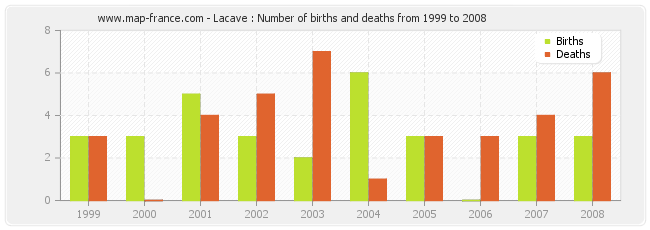 Lacave : Number of births and deaths from 1999 to 2008