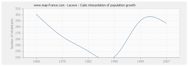Lacave : Cubic interpolation of population growth