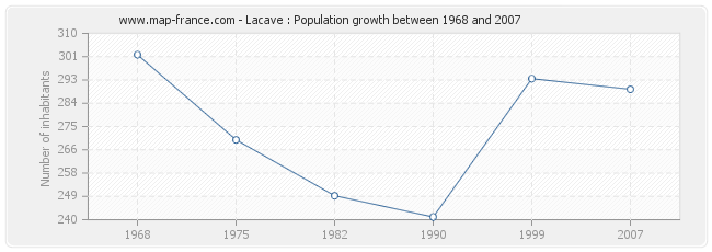 Population Lacave
