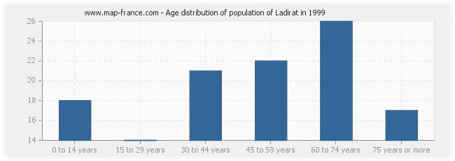 Age distribution of population of Ladirat in 1999