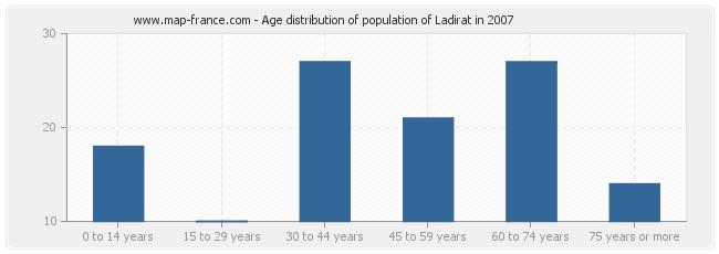 Age distribution of population of Ladirat in 2007