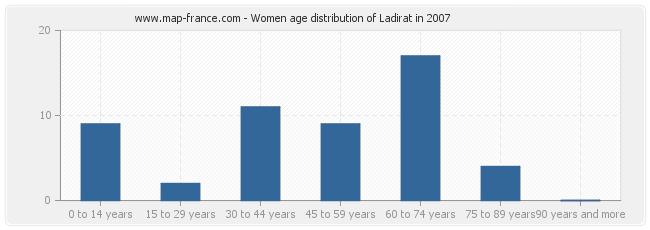 Women age distribution of Ladirat in 2007
