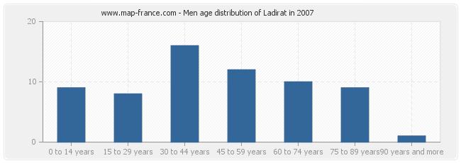 Men age distribution of Ladirat in 2007