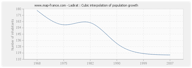 Ladirat : Cubic interpolation of population growth