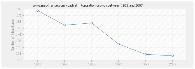 Population Ladirat