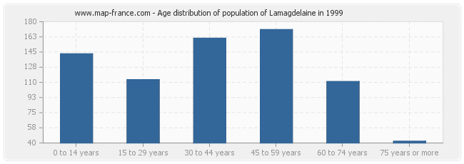 Age distribution of population of Lamagdelaine in 1999