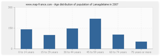 Age distribution of population of Lamagdelaine in 2007