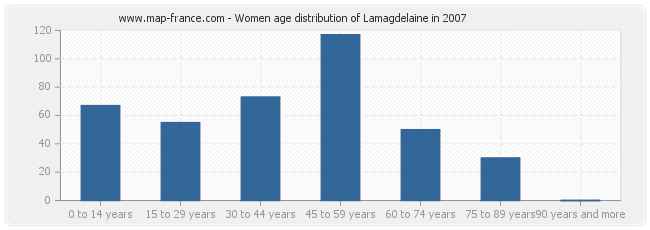 Women age distribution of Lamagdelaine in 2007