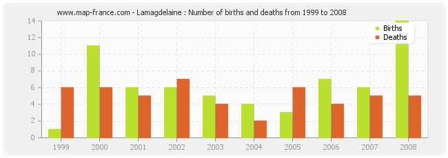 Lamagdelaine : Number of births and deaths from 1999 to 2008