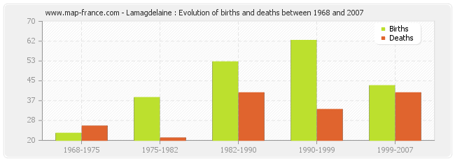 Lamagdelaine : Evolution of births and deaths between 1968 and 2007