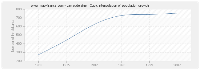 Lamagdelaine : Cubic interpolation of population growth
