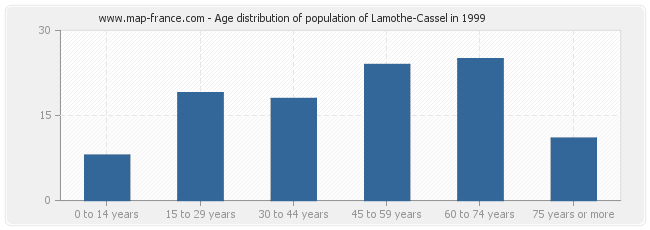 Age distribution of population of Lamothe-Cassel in 1999