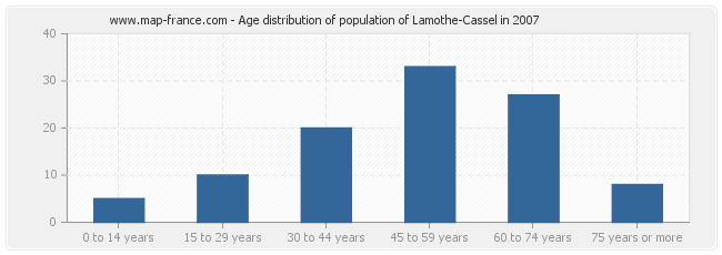 Age distribution of population of Lamothe-Cassel in 2007